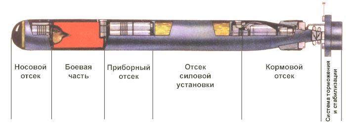 Российская торпеда ТТ-4 - тихая смерть подводных лодок НАТО